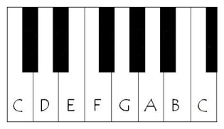 Piano Keys Cheat Sheet
